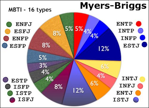 Myers-Briggs (MBTI)